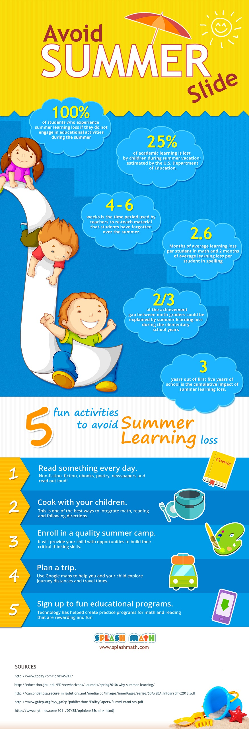 summer-slide-infographic-2015