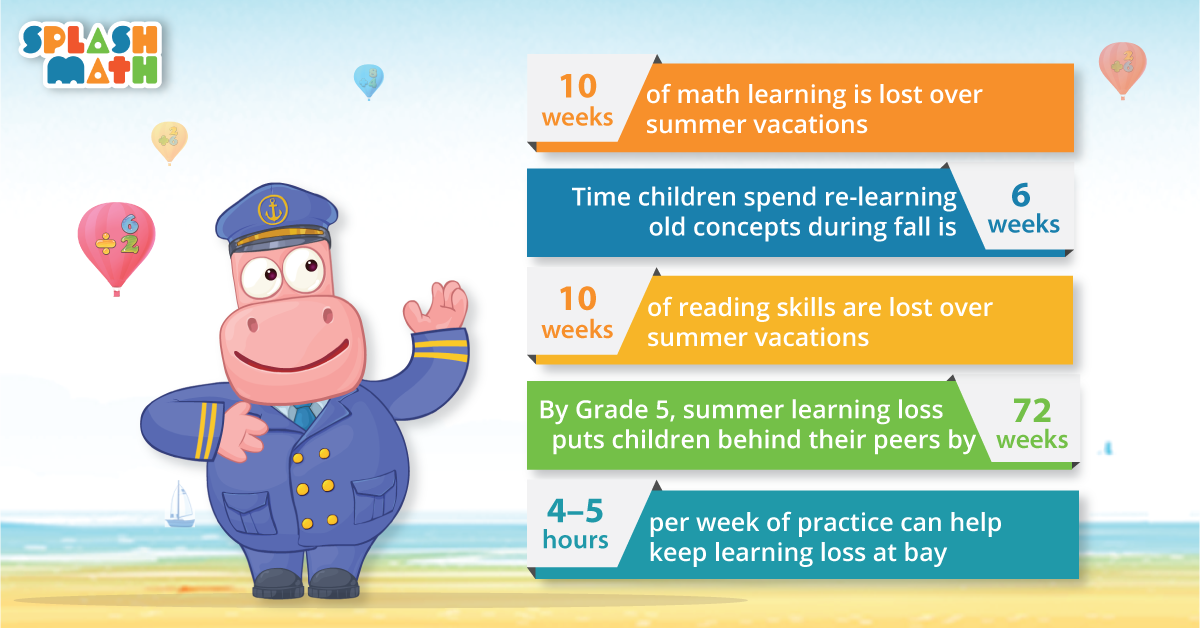 Summer Learning Loss Statistics