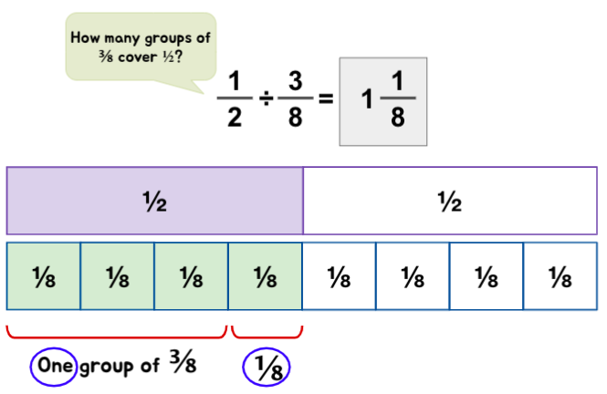 Understanding Fraction Division Involving Remainder with examples