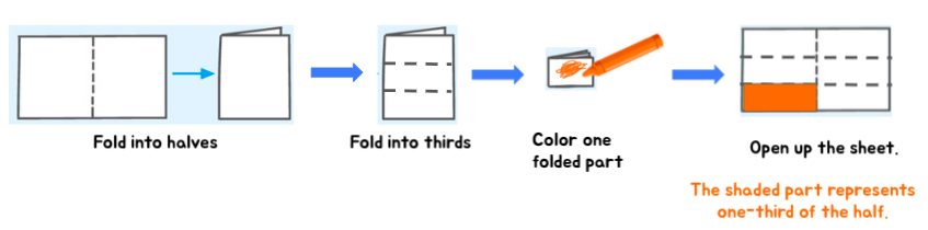Understand multiplying fractions with this paper folding activity
