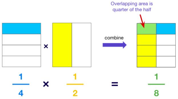 Understanding multiplying 1/4 with 1/2