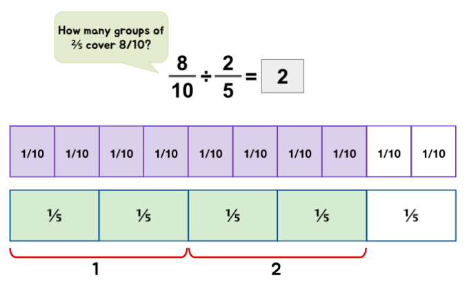 Conceptual understanding of fraction with fraction