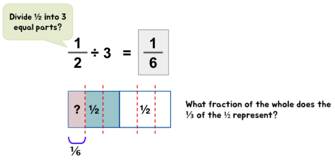 Conceptual understanding of dividing fractions with whole numbers