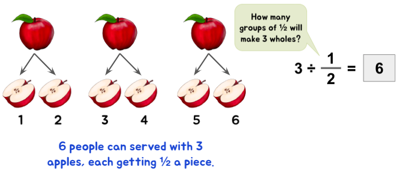 Understanding dividing fractions through a scenario of dividing apples