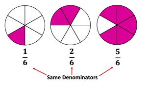 Like fractions have same denominators