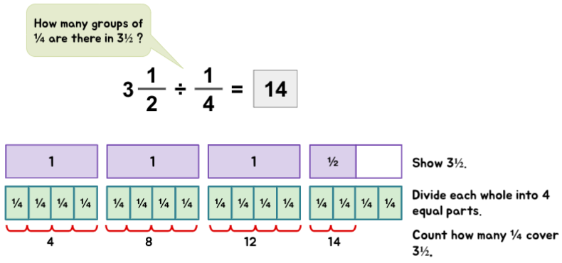 Conceptual understanding of dividing mixed numbers with fractions