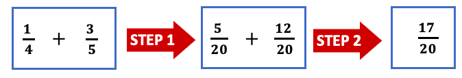 Simplifying the fractions - example 2