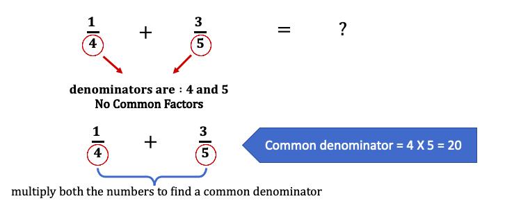 Making the same denominators