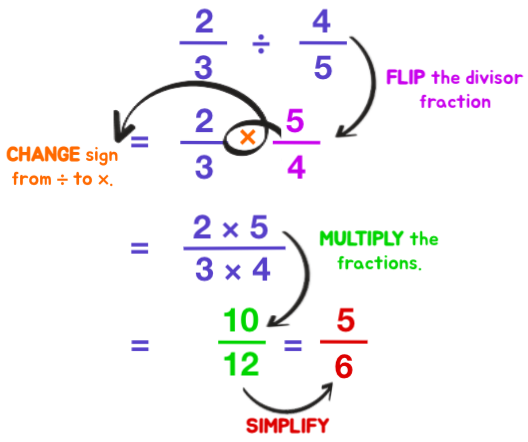 Easy steps to dividing fractions