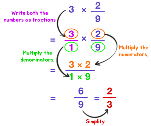 Multiplying Fractions made easy with these 4 steps