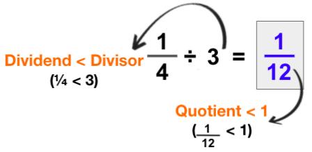 When Dividend < Divisor