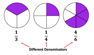 Unlike fractions have different denominators