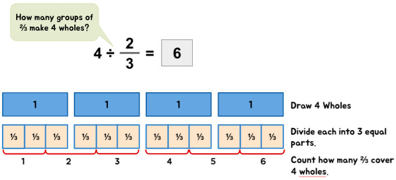 Conceptual example of dividing whole numbers with fractions