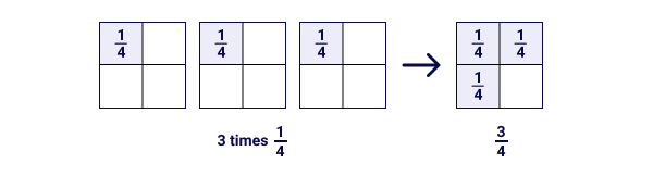 Whole x Fraction Example - 3 Times 1/4 is 3/4