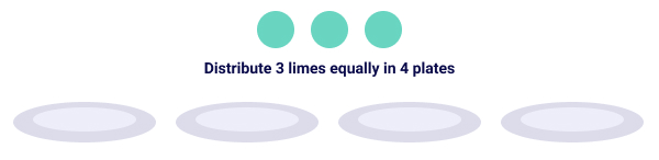 Example 2 of Multiplying Fractions with Whole Numbers - Distribute 3 limes equally in 4 plates