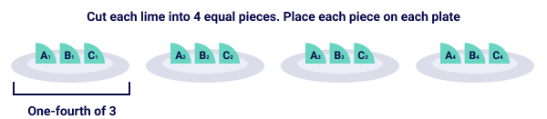 Distributing one-fourth of all limes in each plate