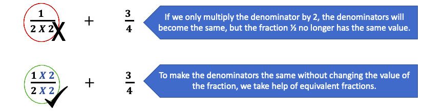 Making the denominator same - like fractions