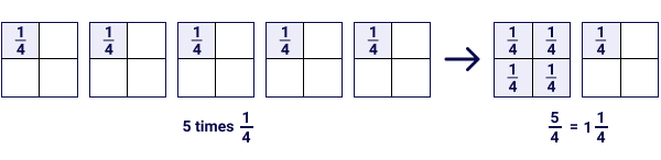 Whole x Fraction Example - 5 Times 1/4 is 5/4